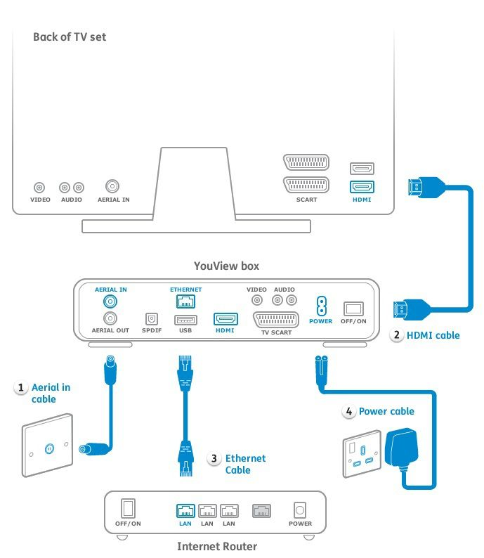 youview_connection_guide[1]