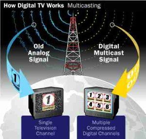 How Digital Terrestrial TV Works