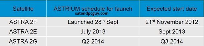 astra 2e launch dates