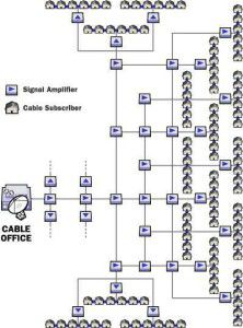 How Cable TV Works