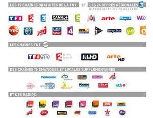 Fransat Channels