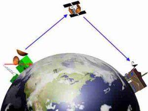 How Satellite TV Works