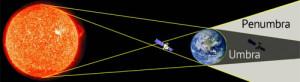 Satellite Solar Outage